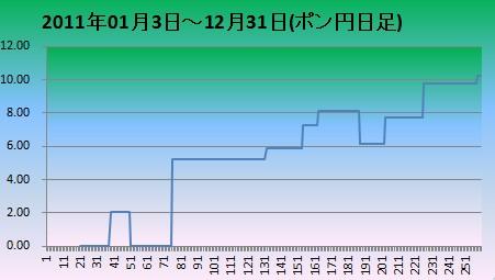 2011年ポン円日足