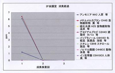 (写真クリックで拡大)写真キャプション=臭気が低減する過程を表わしたグラフ