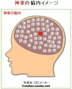 神楽の脳内