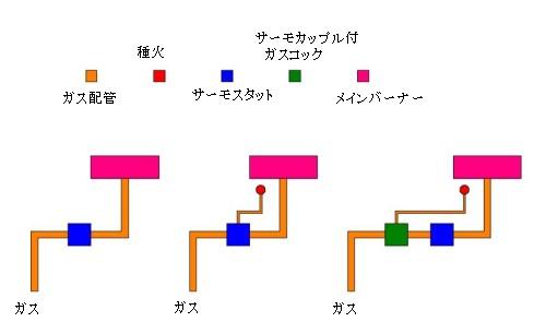 リーク式サーモを使った配管例