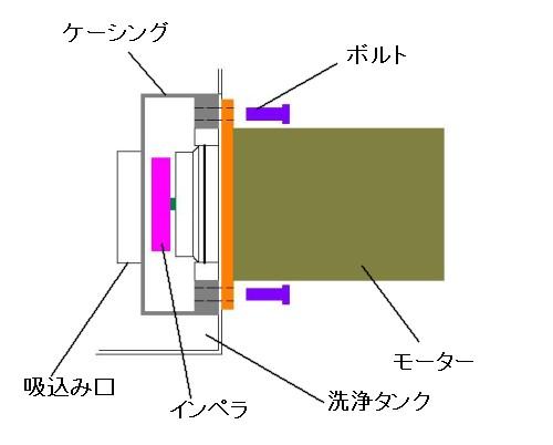 ホバート洗浄ポンプ取付図