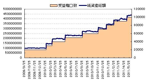 上場外債の純資産総額と受益権口数