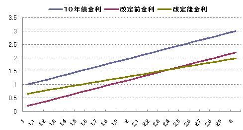 10年債利率算定変更その2