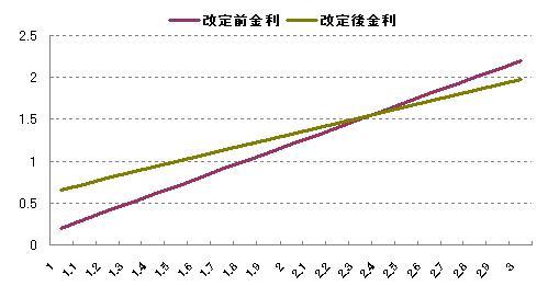 10年債利率算定変更その1